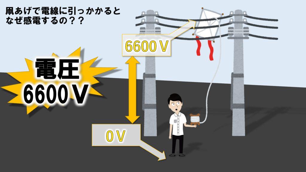電線と地面の間の電圧は6600V